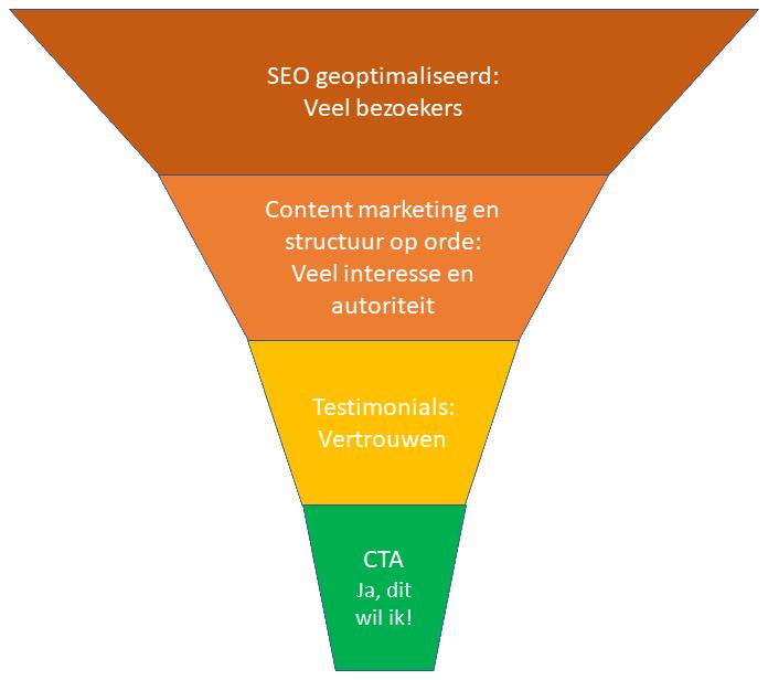 Website optimalisatie - funnel